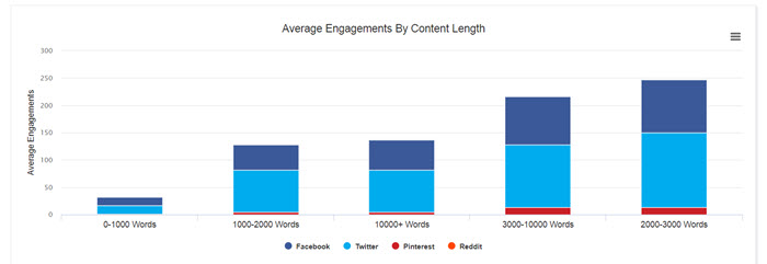 content length and engagement