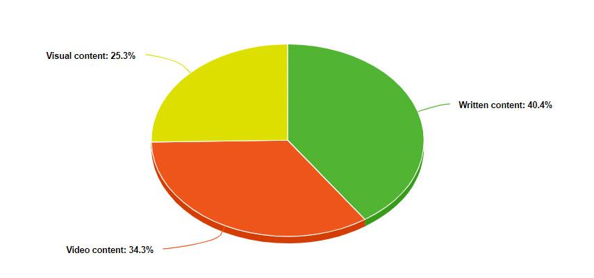 content survey