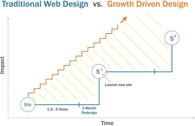 growth-driven-web-design