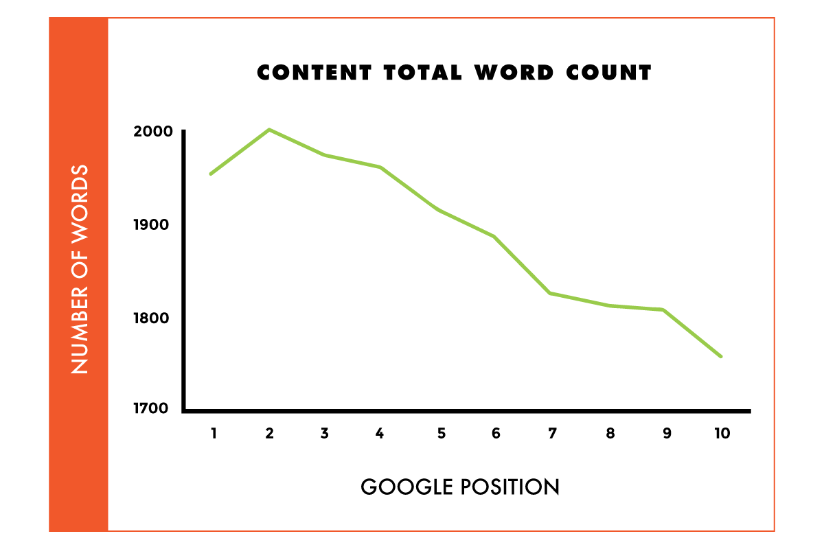 content-word-count
