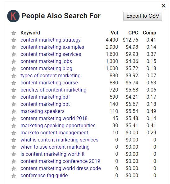 keywords everywhere content marketing