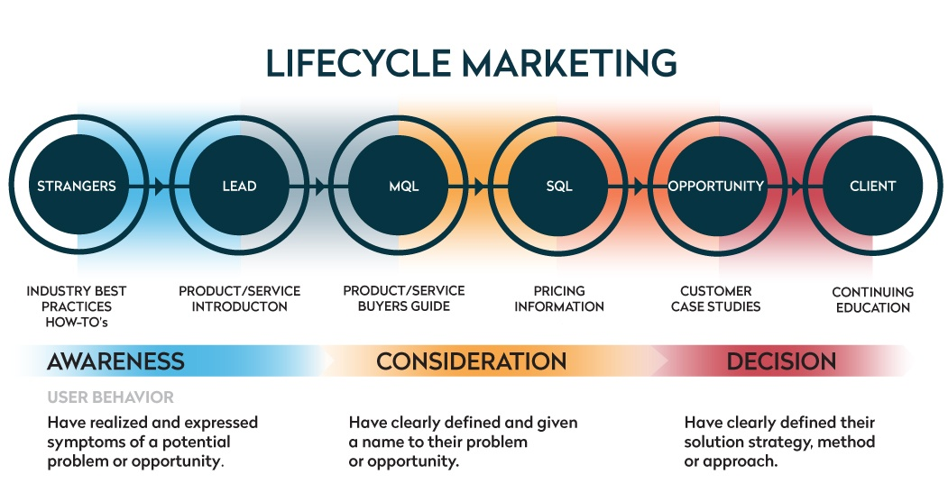 marketing-lifecycle-buyers-journey