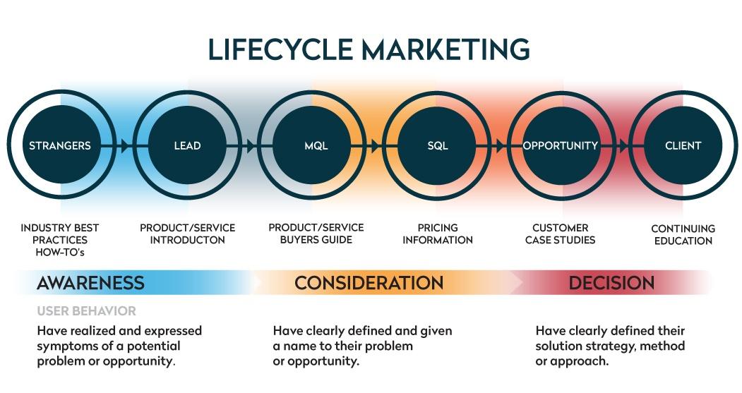 marketing-lifecycle-buyers-journey