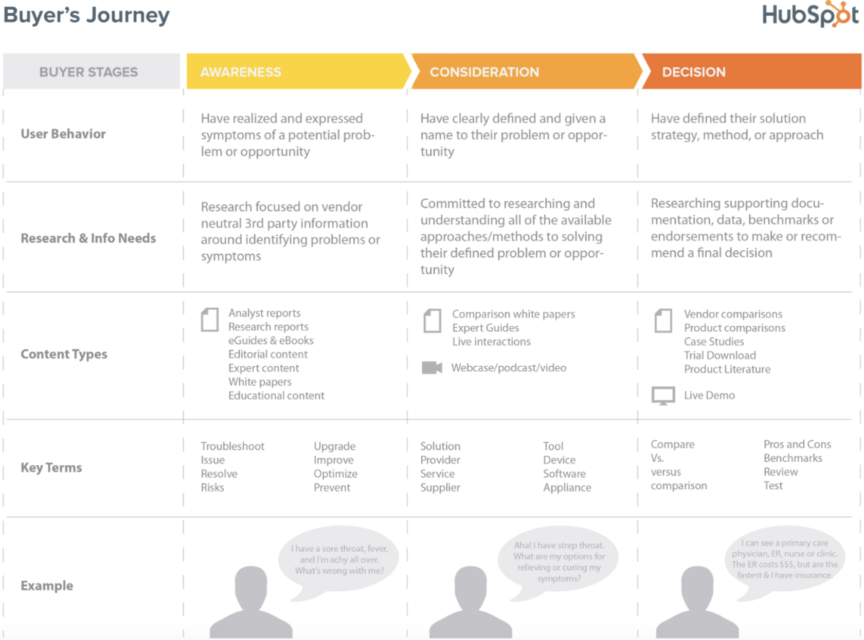 HubSpot Buyer Journey Diagra